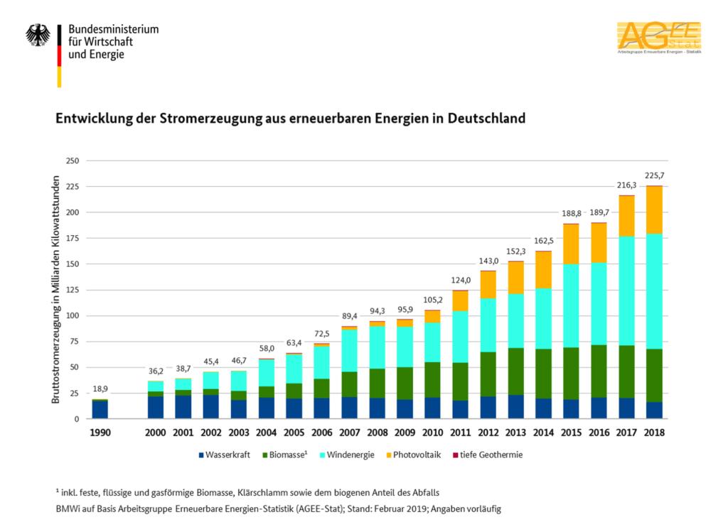 Erneuerbare Energien: Entwicklung der Stromerzeugung aus Erneuerbaren Energien in Deutschland