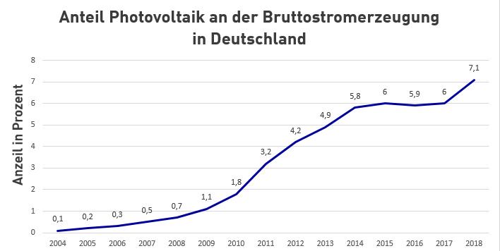 Anteil PV an Bruttostromerzeugung