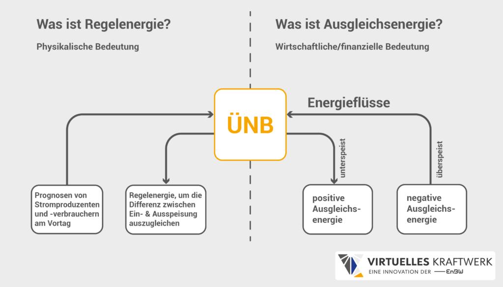 Ausgleichsenergie Infografik