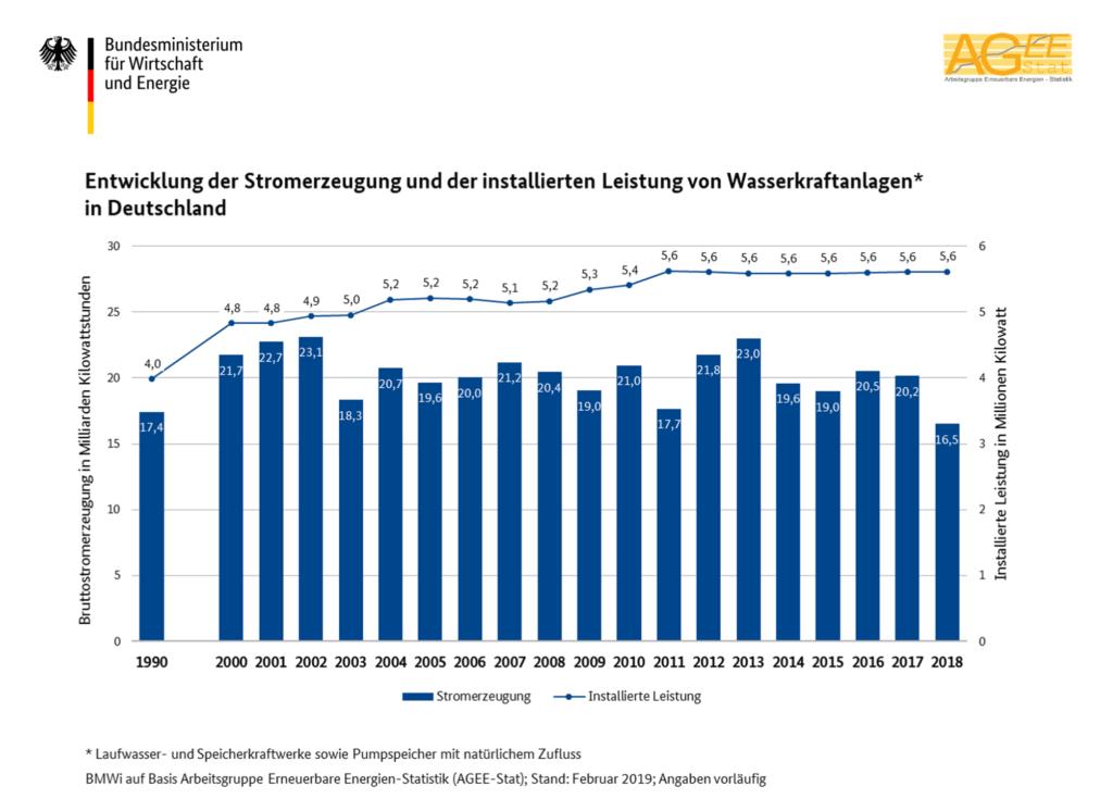 Entwicklung Wasserkraftanlagen Deutschland