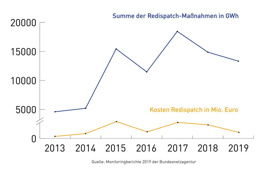 Summe der Redispatch-Maßnahmen in GWh
