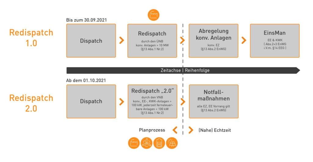 Ablauf Redispatch 2.0