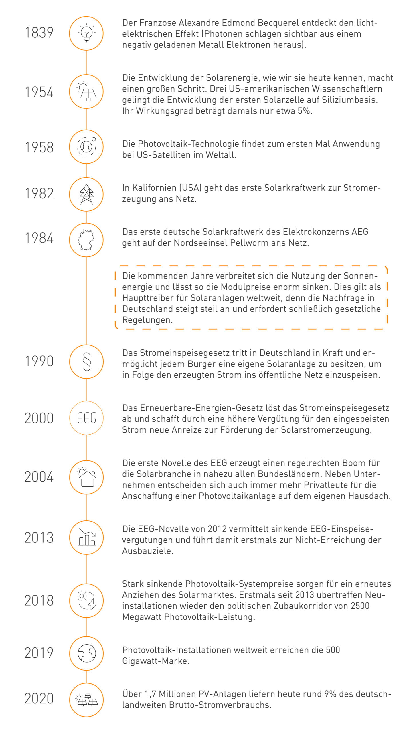 Photovoltaik Entwicklung - die ultimative Timeline