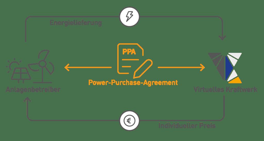 Ablauf eines Power Purchase Agreement (PPA)