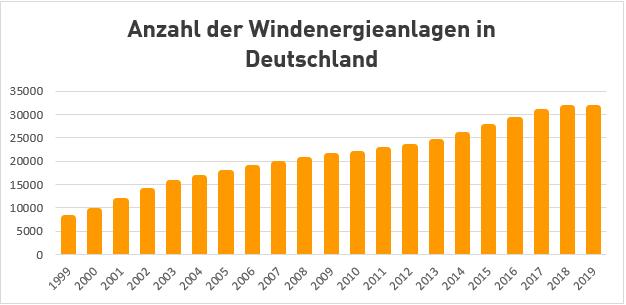 Anzahl Windenergieanlagen in Deutschland
