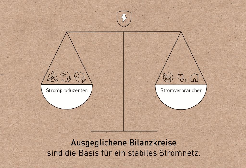 Ausgeglichene Bilanzkreise
