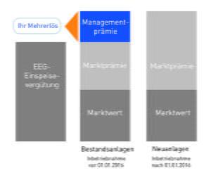 Direktvermarktung Managementprämie