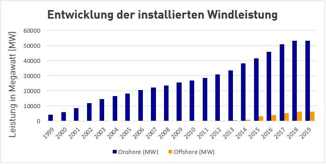Entwicklung der installierten Windenergie Leistung