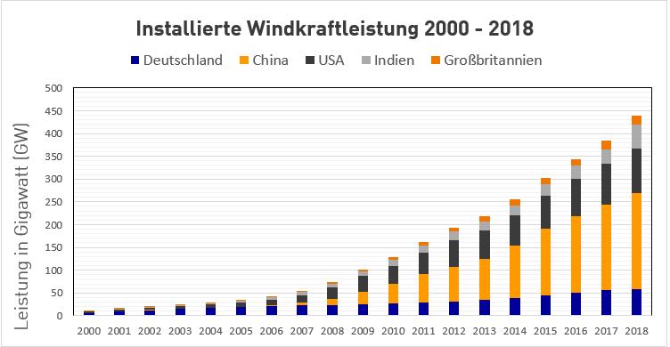 Installierte Windkraftleistung 2000 — 2018