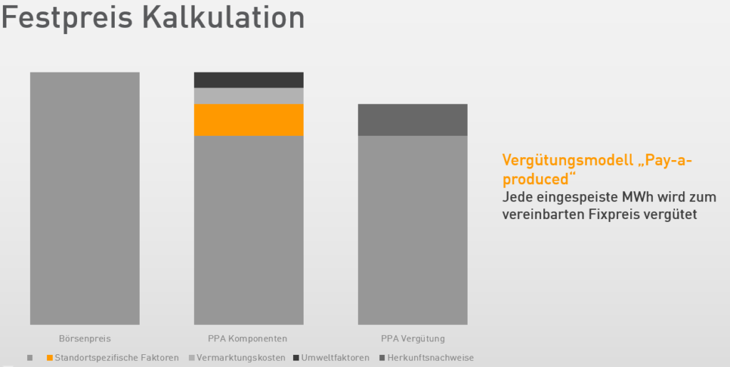 "PPA Vertrag: Vergütungsmodell ""Pay-a-produced"""