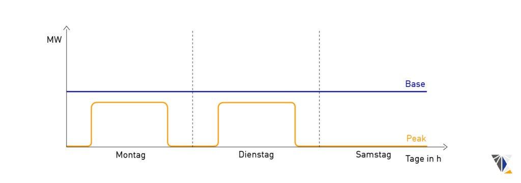 Strom Terminmarkt: Base und Peak