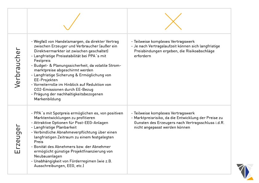 Vor- und Nachteile eines Power Purchase Agreement (PPA)